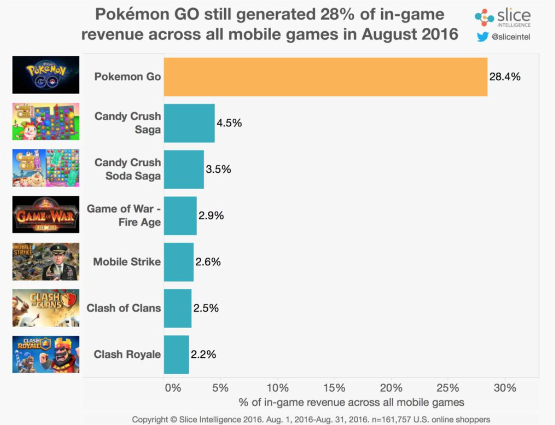 Revenue trend for Pokemon Go