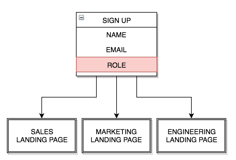 analyze your visitor data and funnel people to the landing page that makes the most sense for them.