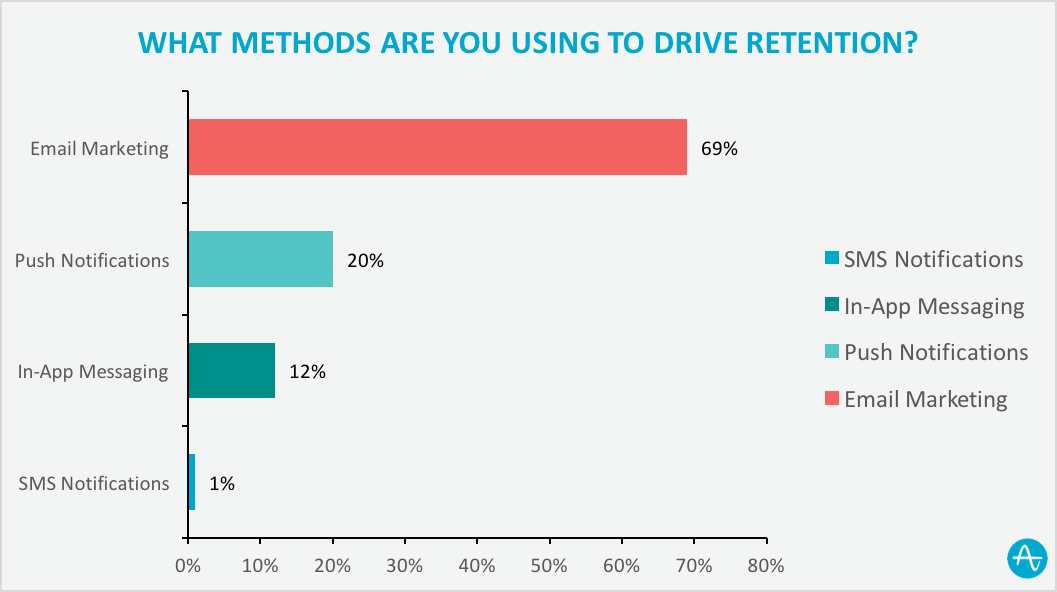 methods used to drive user retention