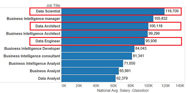 data scientist salaries