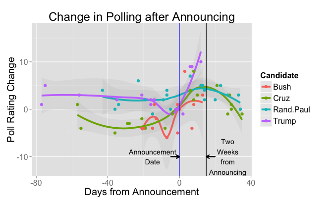 Graph of poll rating change after announcing running