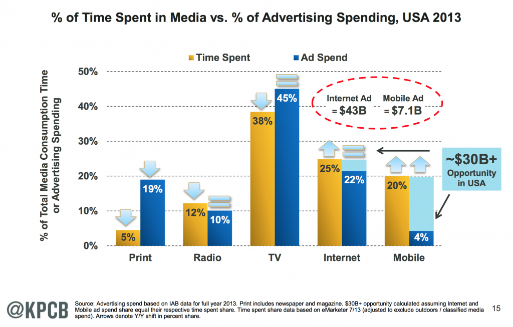 Source: Internet Trends 2014, Mary Meeker, KPCB