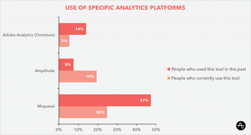 Use of different analytics platforms compared to Amplitude