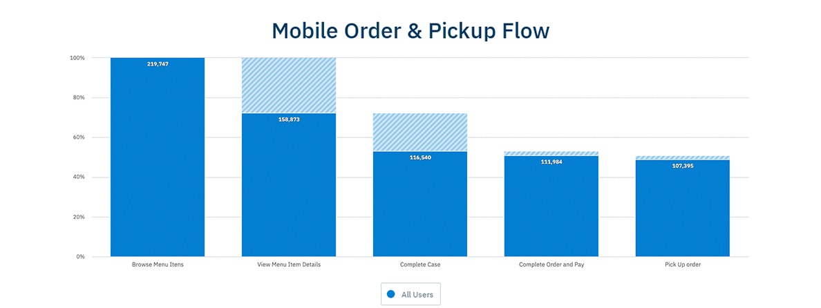 Consumer Tech Funnel Analysis: Mobile Order & Pickup Flow