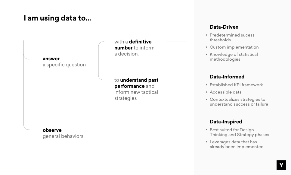 Are You Data-driven, Data-informed or Data-inspired?