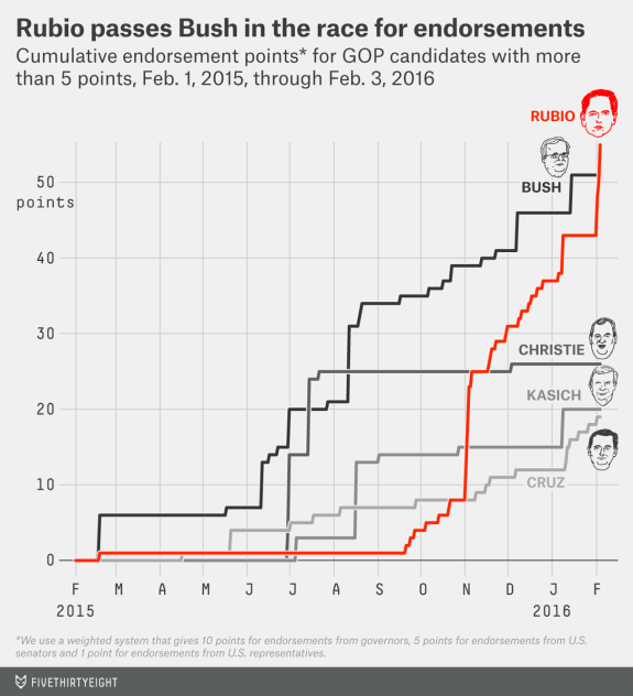 Graph of cumulative endorsement points for GOP candidates