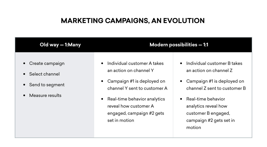 Evolution of marketing campaigns