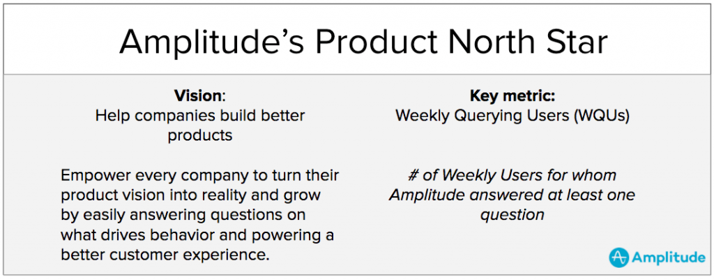 example of a north star metric from amplitude, b2b SaaS company