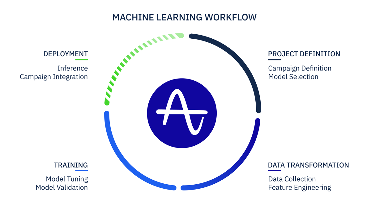 How traditional machine learning workflows work