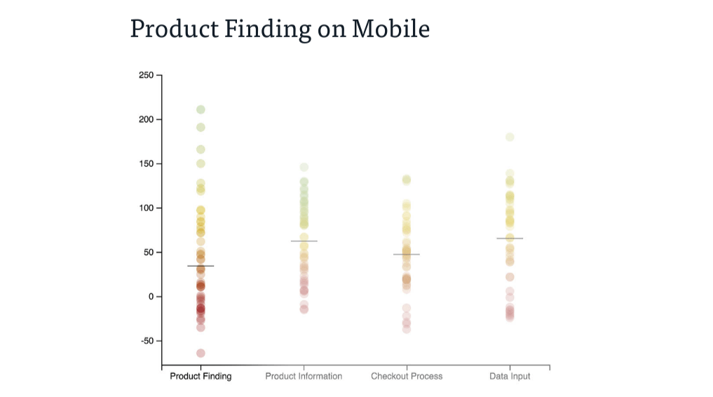 product-finding-on-mobile