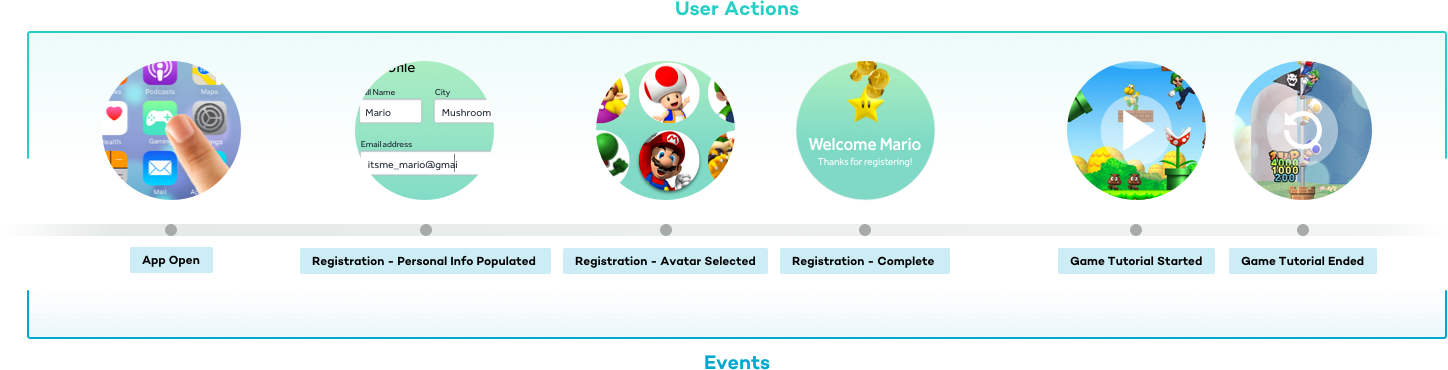 user actions with event names for gaming app