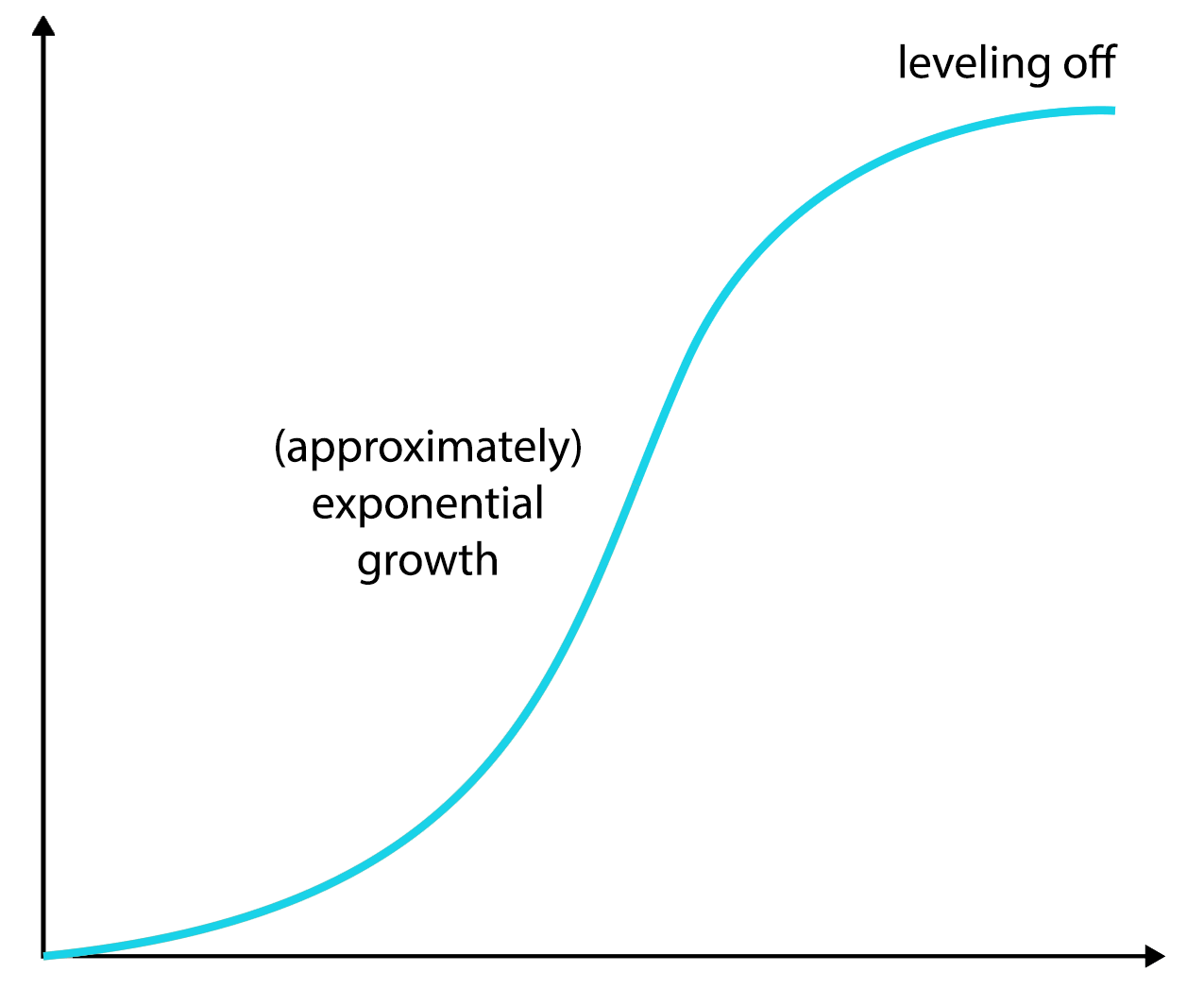 growth s curve