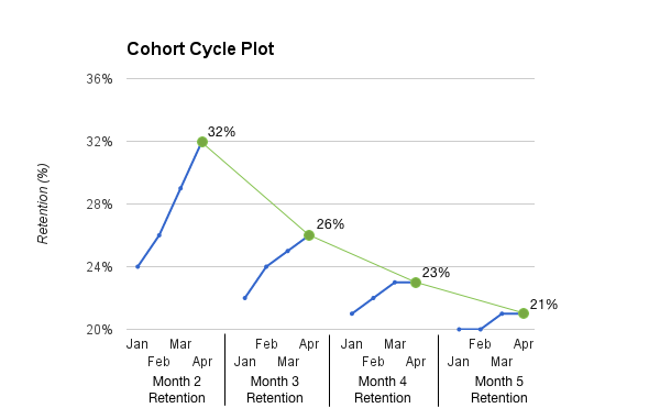 cohort cycle plot
