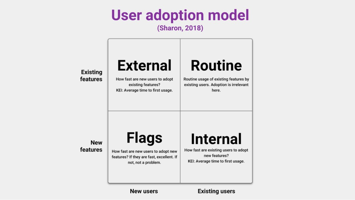 user-adoption-model