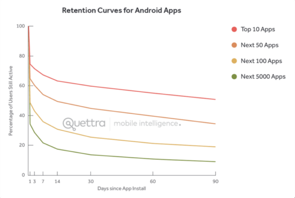 quettra-retention-curves
