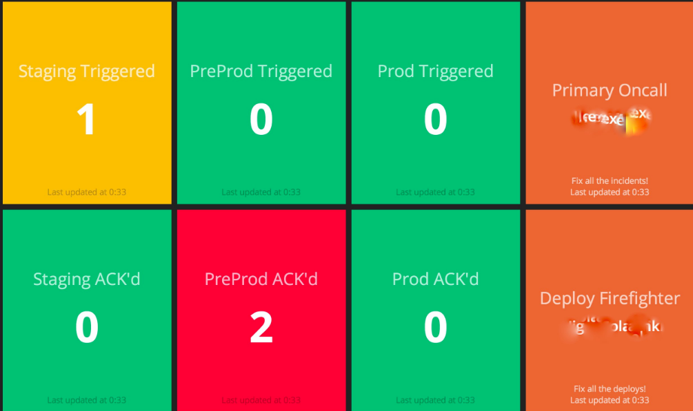PagerDuty status dashboard