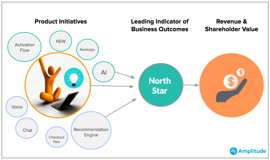 how product initiatives link to the north star and revenue