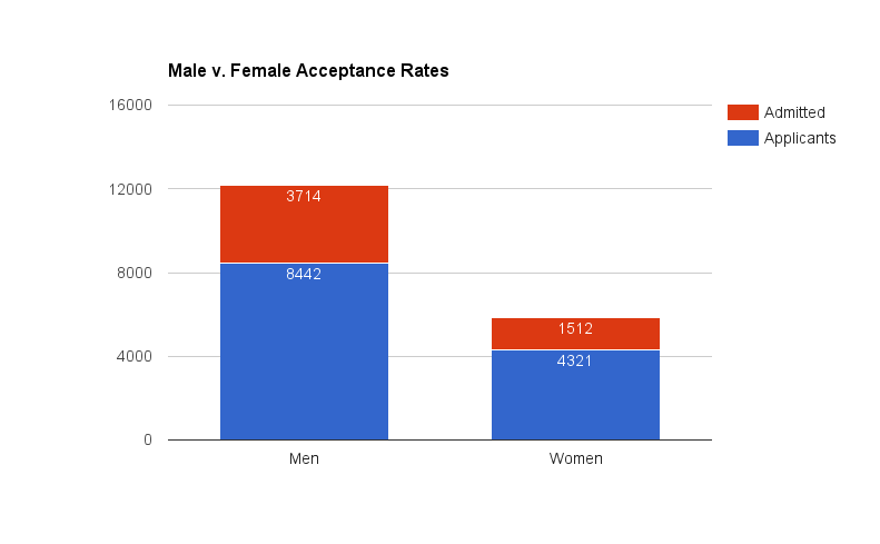 Male v Female Acceptance Rates