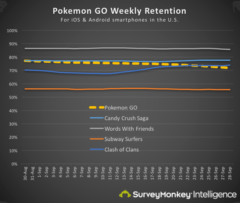 Weekly retention of Pokemon Go