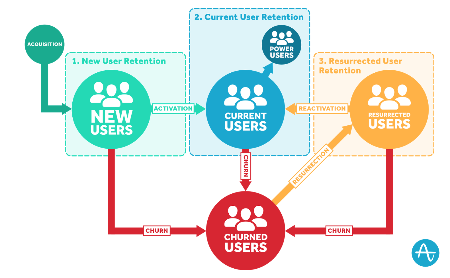 The Retention Lifecycle Framework