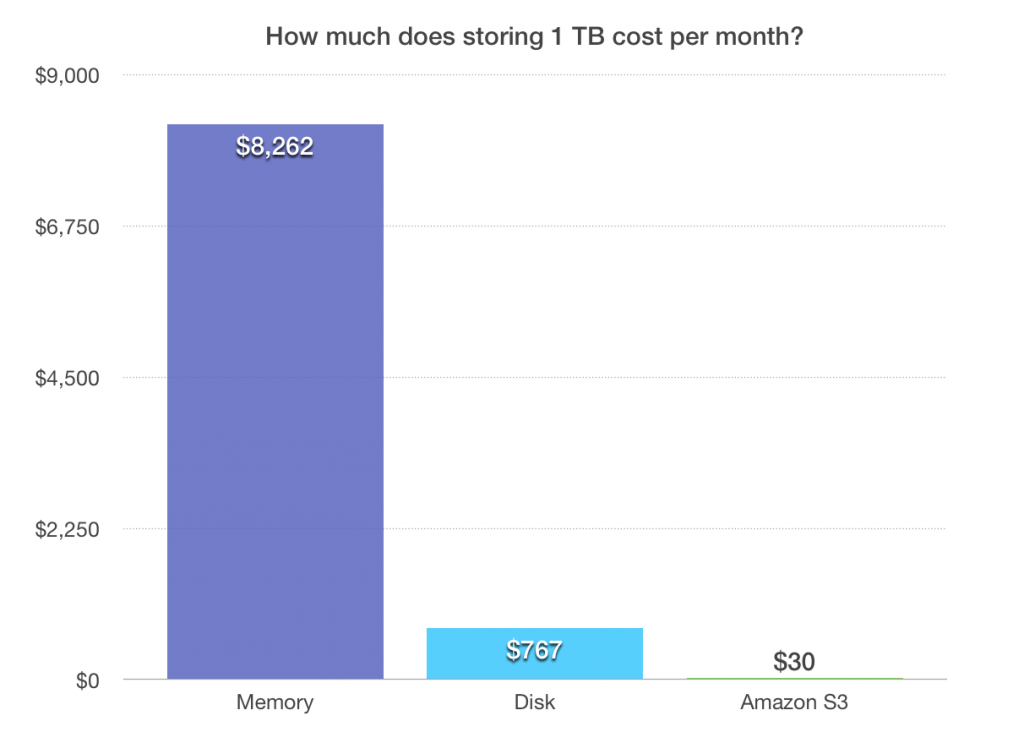 Monthly cost comparison of storing 1 TB of data in memory, on disk, or in Amazon S3. At Amplitude, we take advantage of S3's efficiency to minimize storage costs.