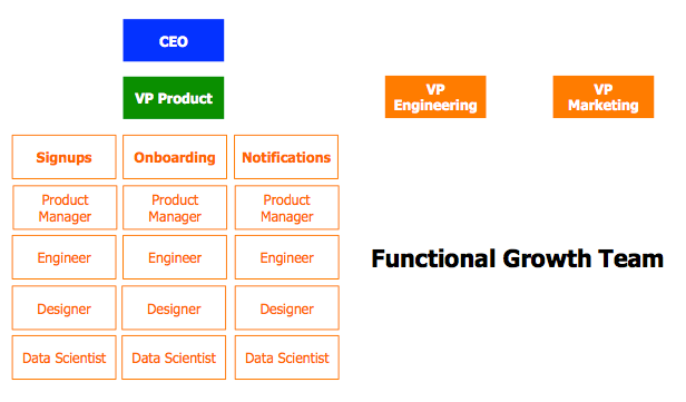 functional growth team model, where teams focused on signups, onboarding, etc. report to the VP of Product