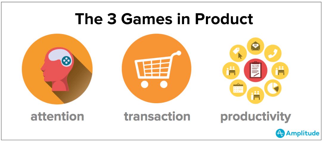 every product is playing one of three engagement games