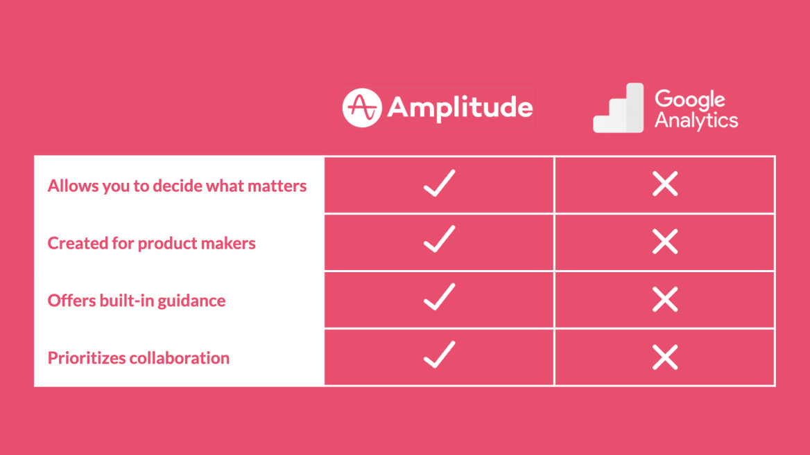 Amplitude vs Google Analytics checklist