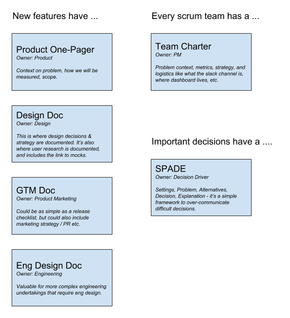 docs for product development