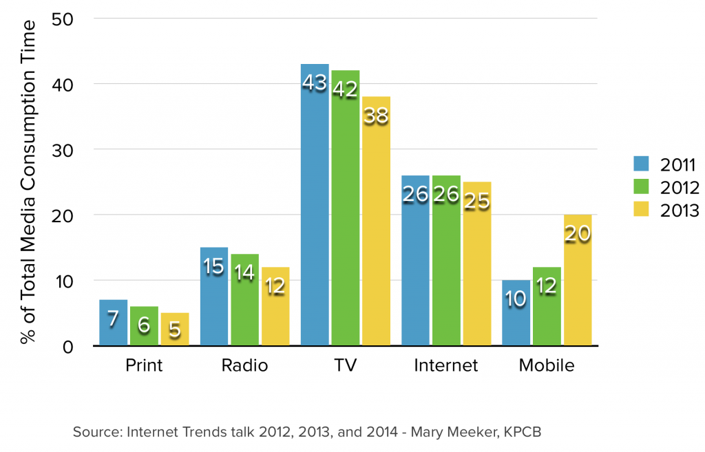 Over the past 3 years, the proportion of time spent on print, radio, and even TV has steadily declined, while the percentage of time spent on mobile doubled from 2011-2013.