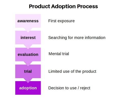 product-adoption-process