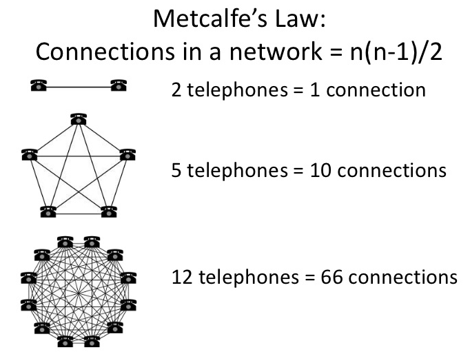 Network effect metcalfes law definition