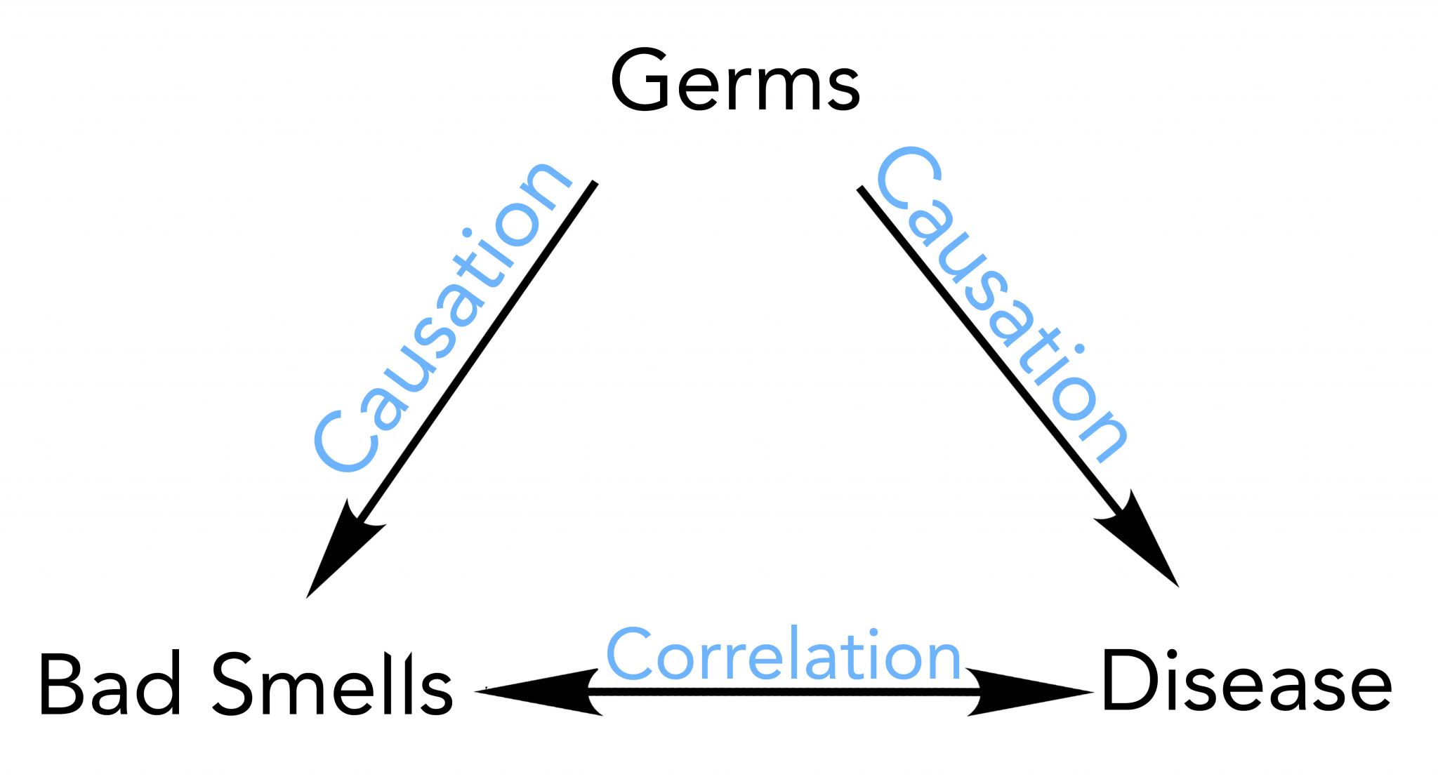 Chart showing germs cause disease