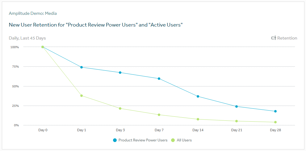 identify power users from active users