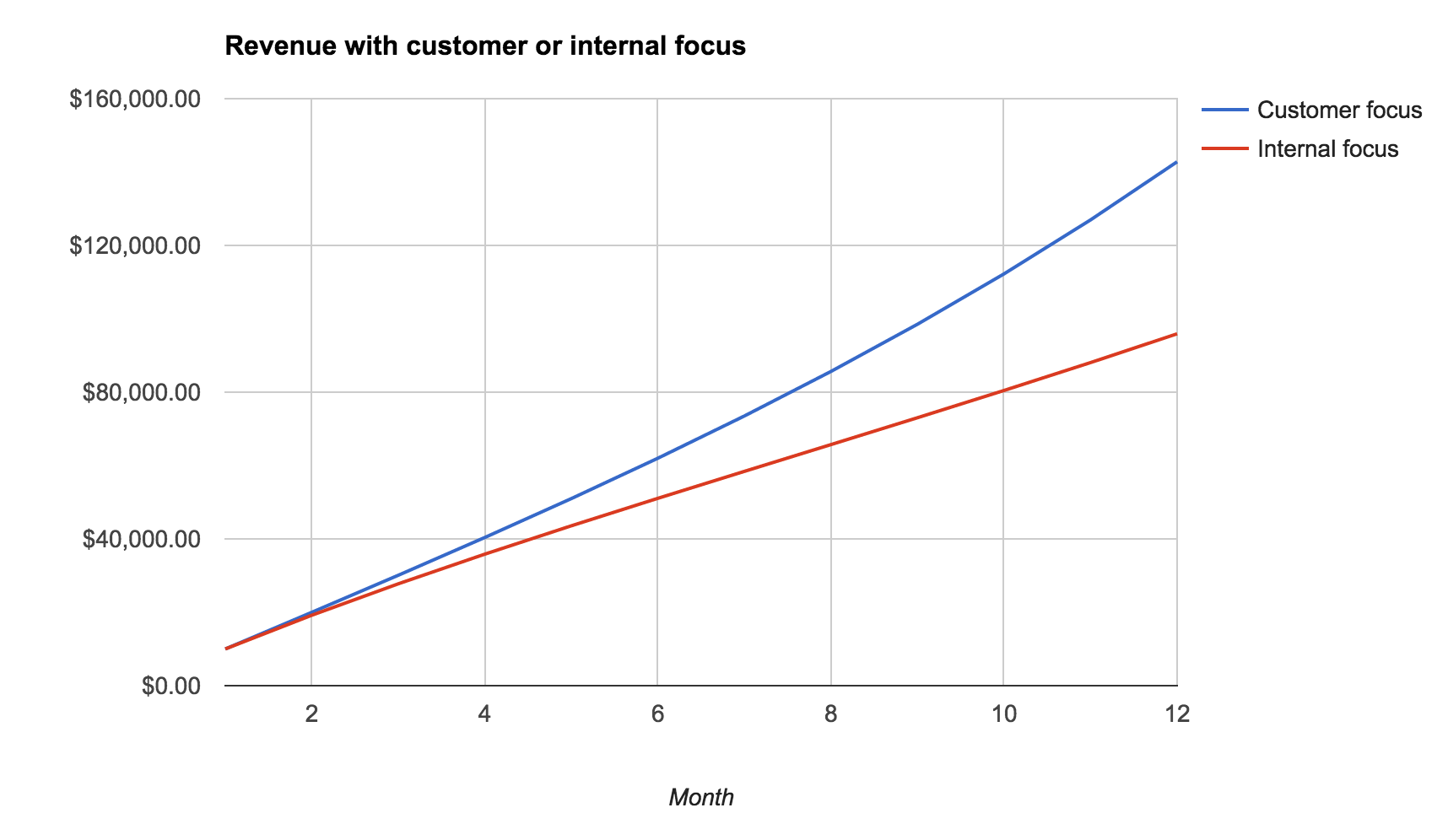 Revenue graph for customer focused vs internal focused companies