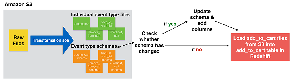 Diagram of dynamic dedicated Redshift schema