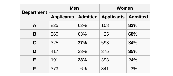 Men vs Women Admissions Table