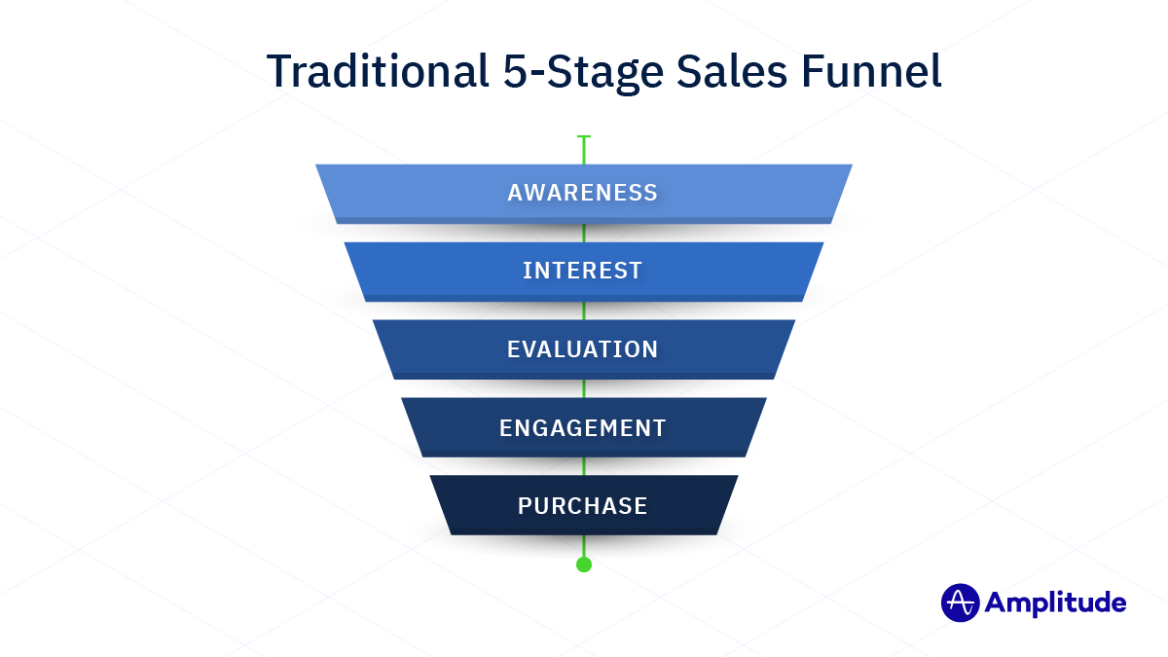 Traditional 5-Stage Sales Funnel - Awareness - Interest - Evaluation - Engagement - Purchase