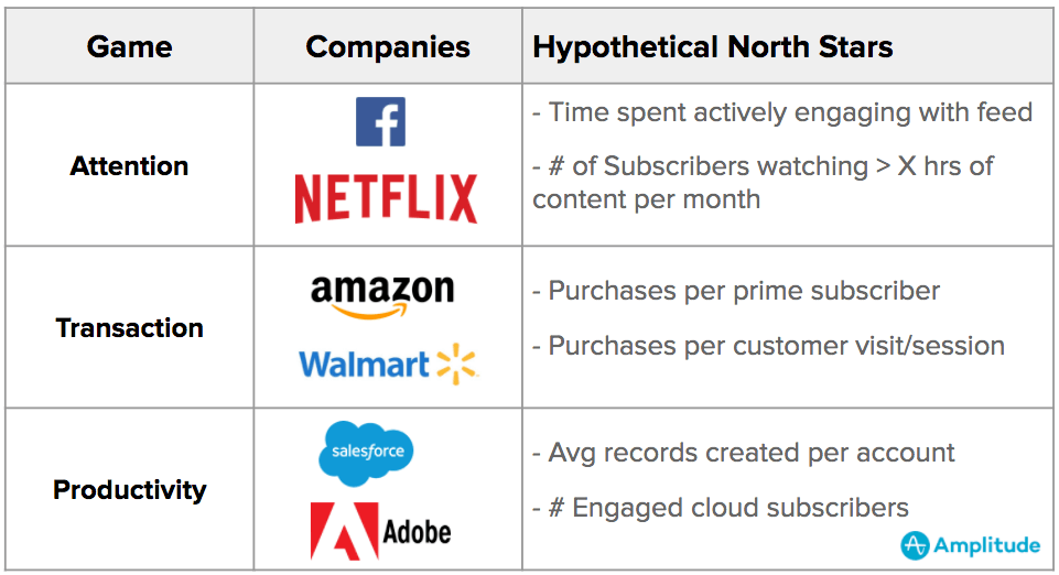 examples of companies playing different types of engagement games