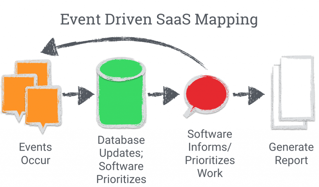 event driven SaaS mapping