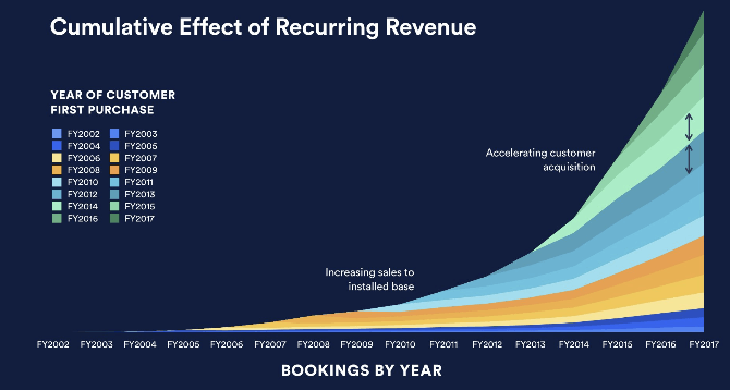 atlassian-investory-recurring-revenue