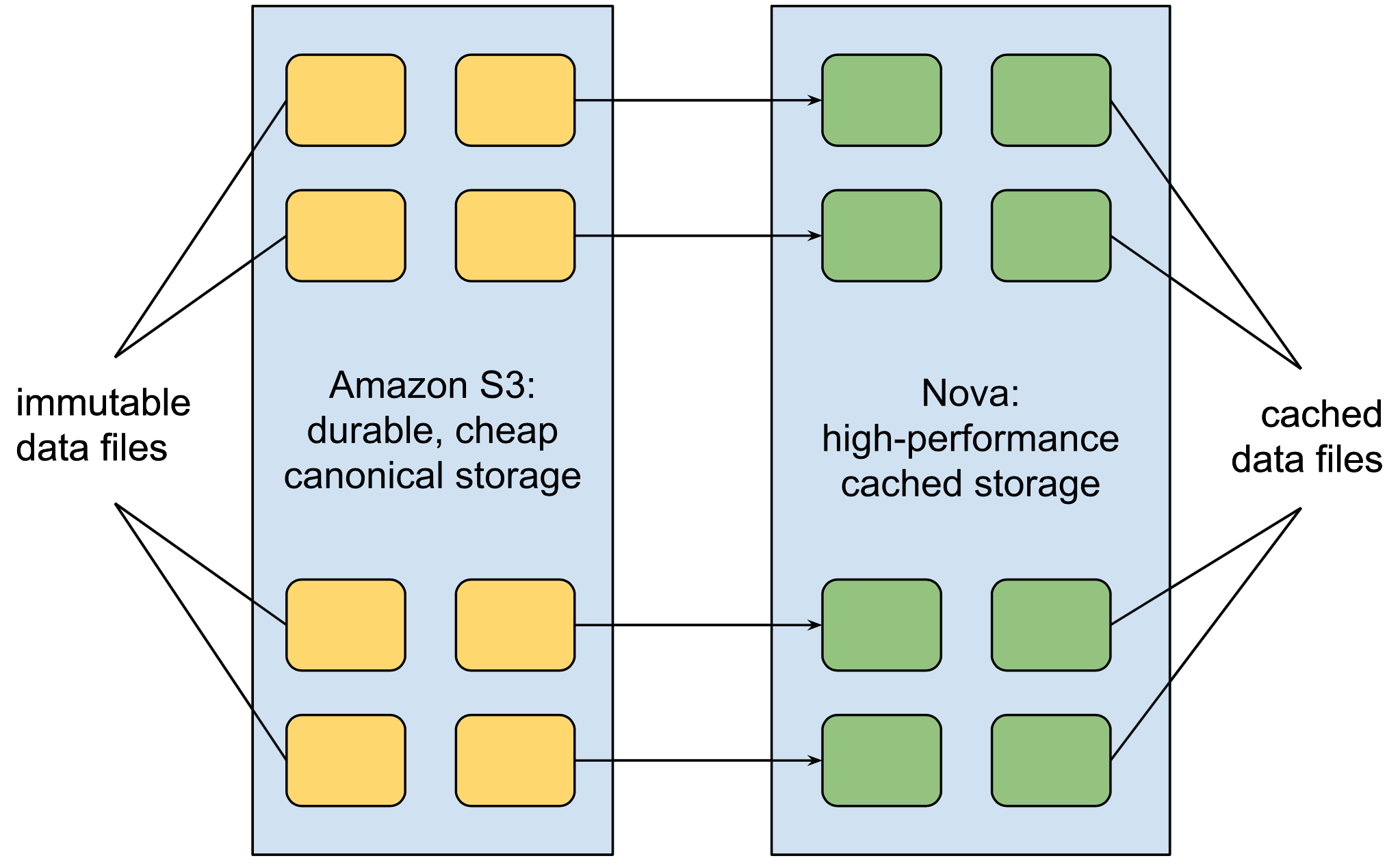 storage-engine-schematic