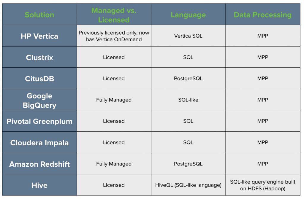 Redshift Alternatives Table: BigQuery, Hadoop, Vertica, and Other Competitors