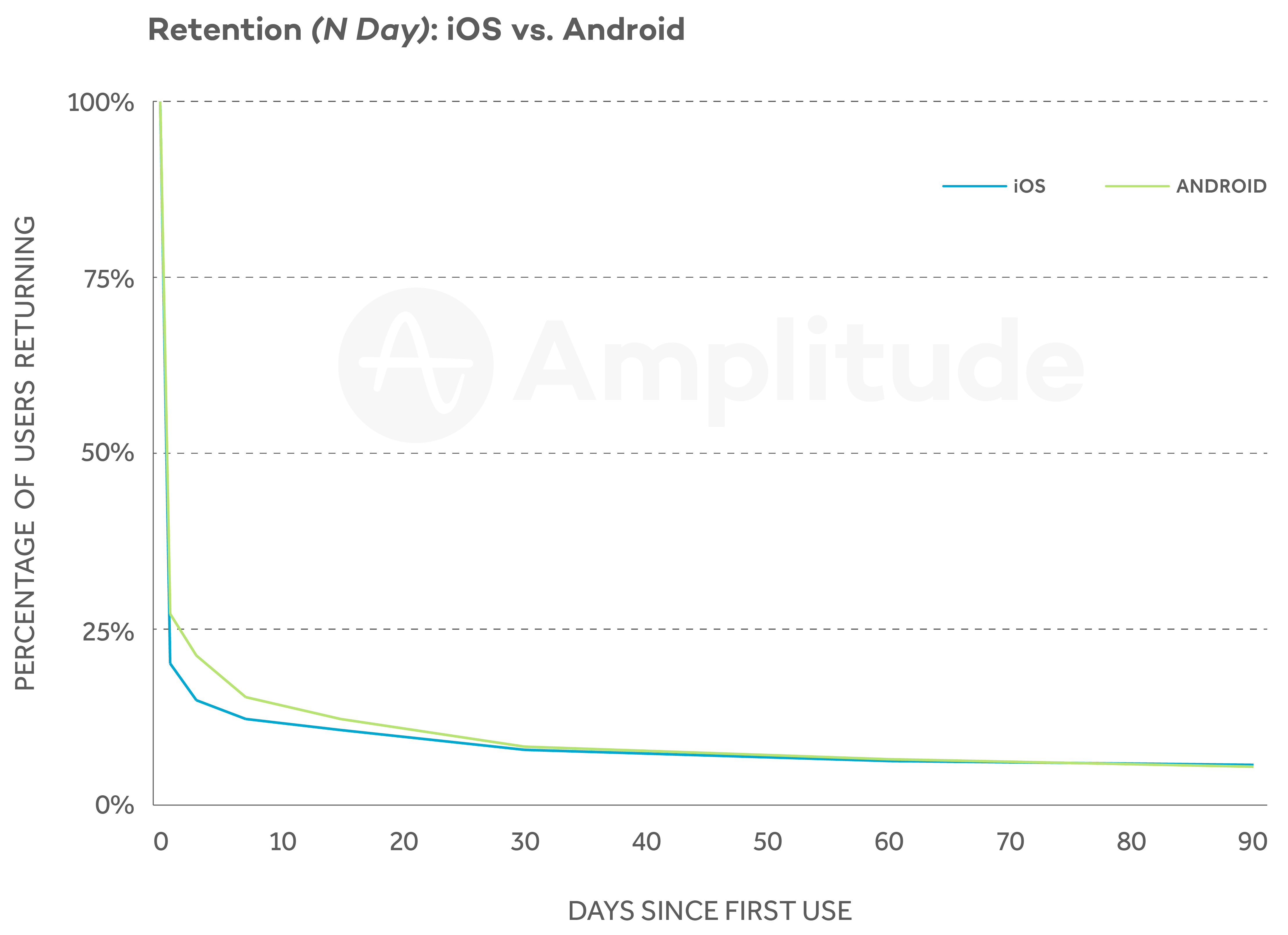 N-day retention of iOS vs Android