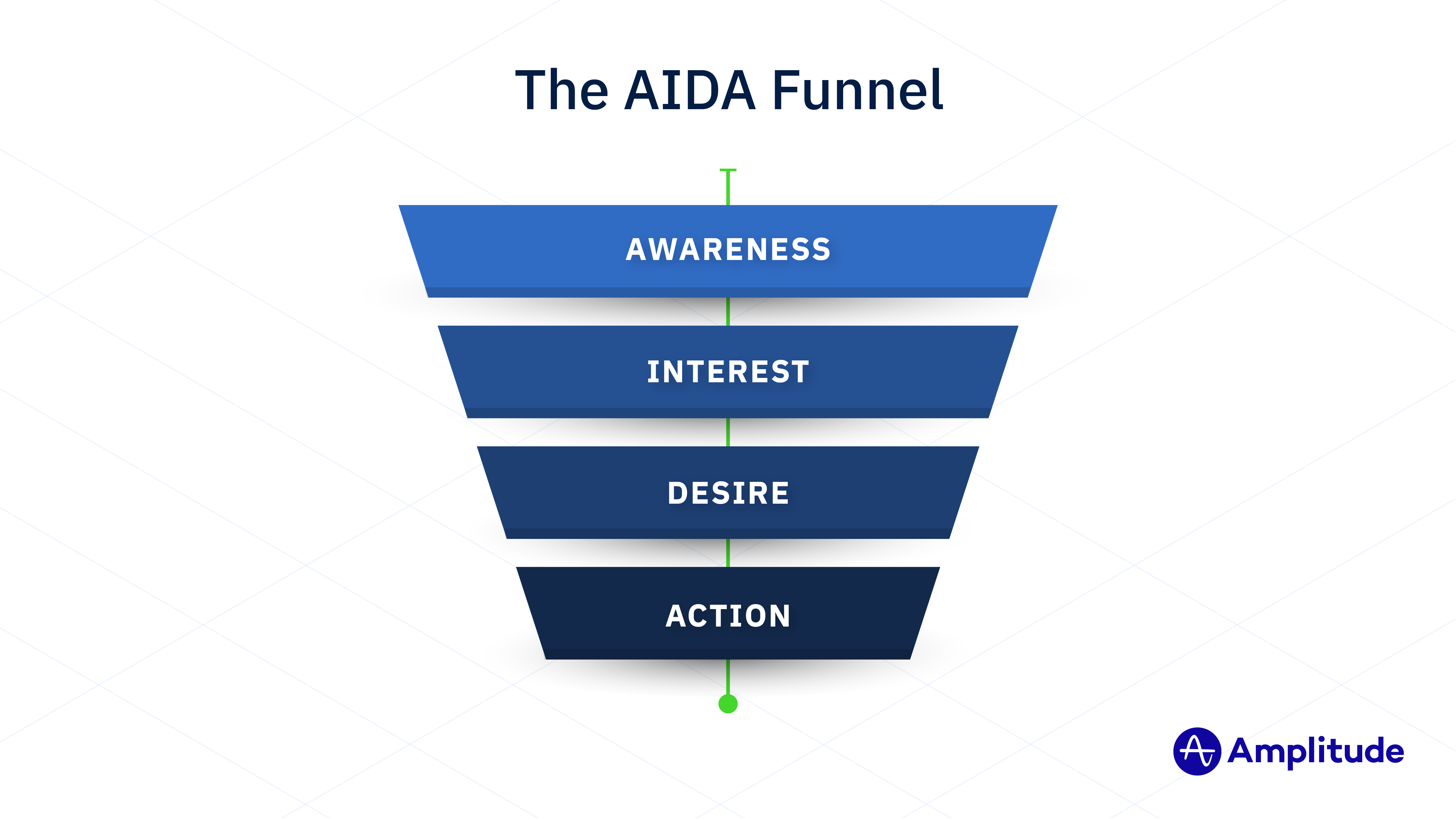 The AIDA model has four steps: awareness, interest, desire, and action