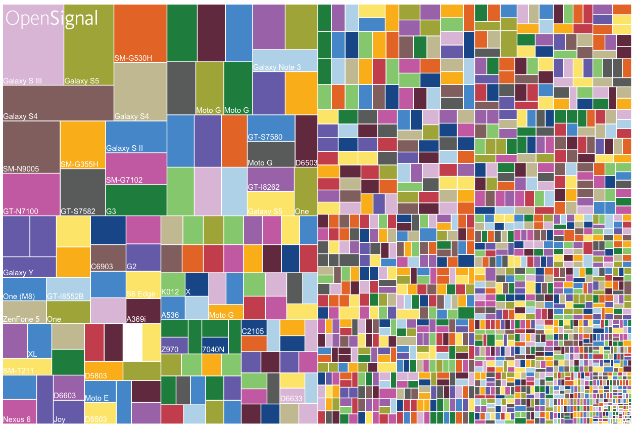fragmentation of Android device types