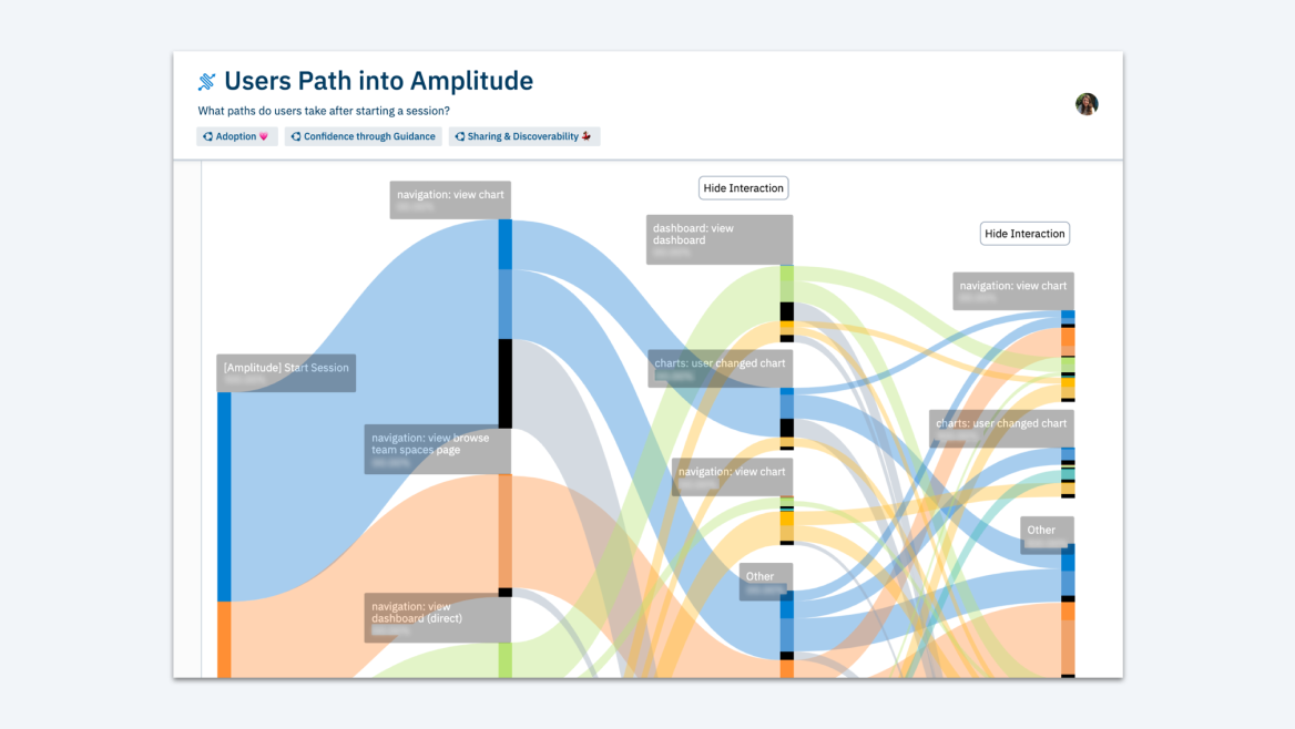 User paths into Amplitude