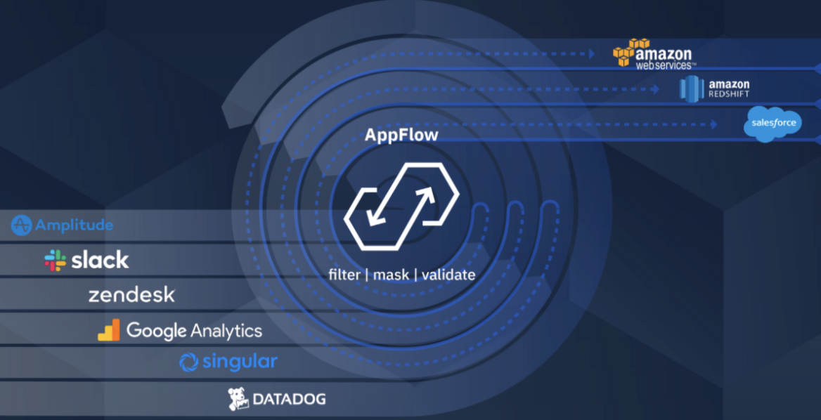 How Amazon AppFlow works with Amplitude