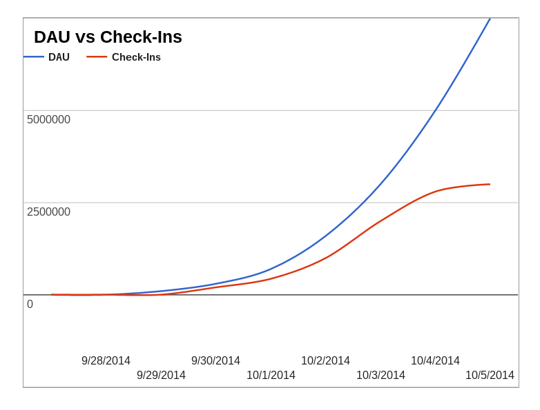 Graph of DAUs vs. Check-ins