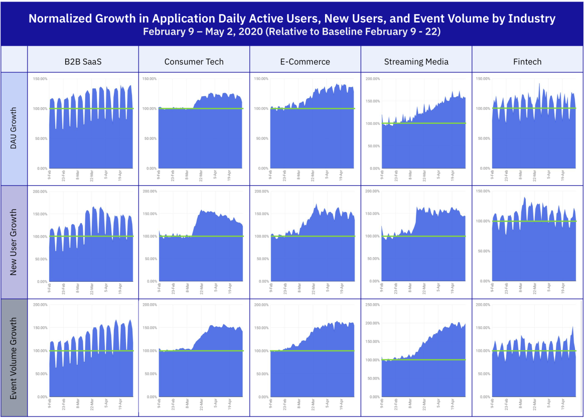 Normalized Growth in Application Daily Active Users, New Users, and Event Volume by Industry February 9 – May 2, 2020 (Relative to Baseline February 9 - 22)